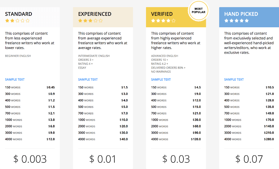 Content Mart pricing