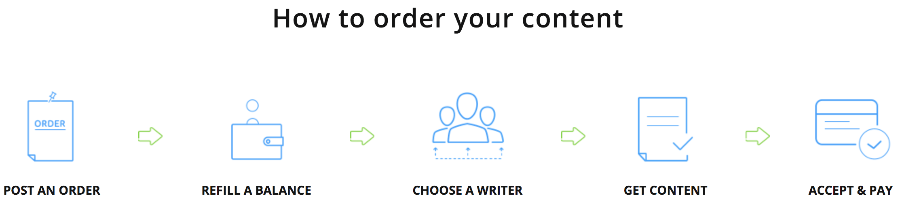 how to order content on contentmart