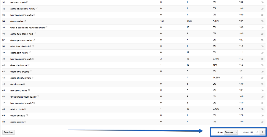 ranking for multiple keywords is easy