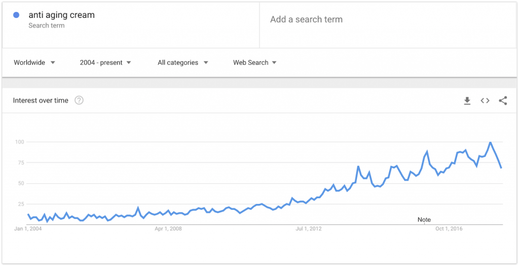 anti aging cream google trends