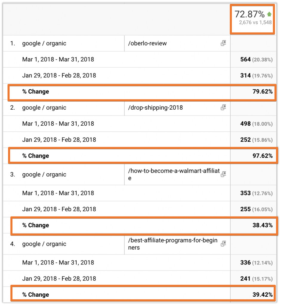 increase organic traffic case study results