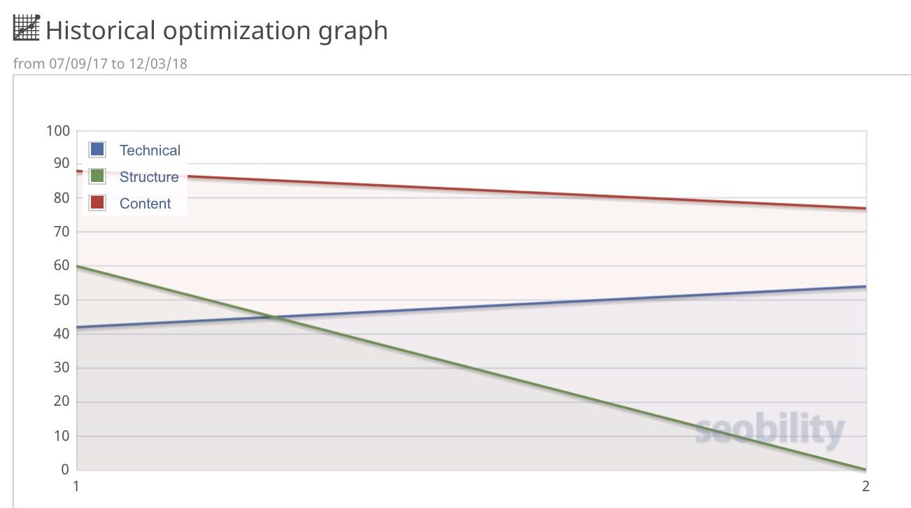 historical graph