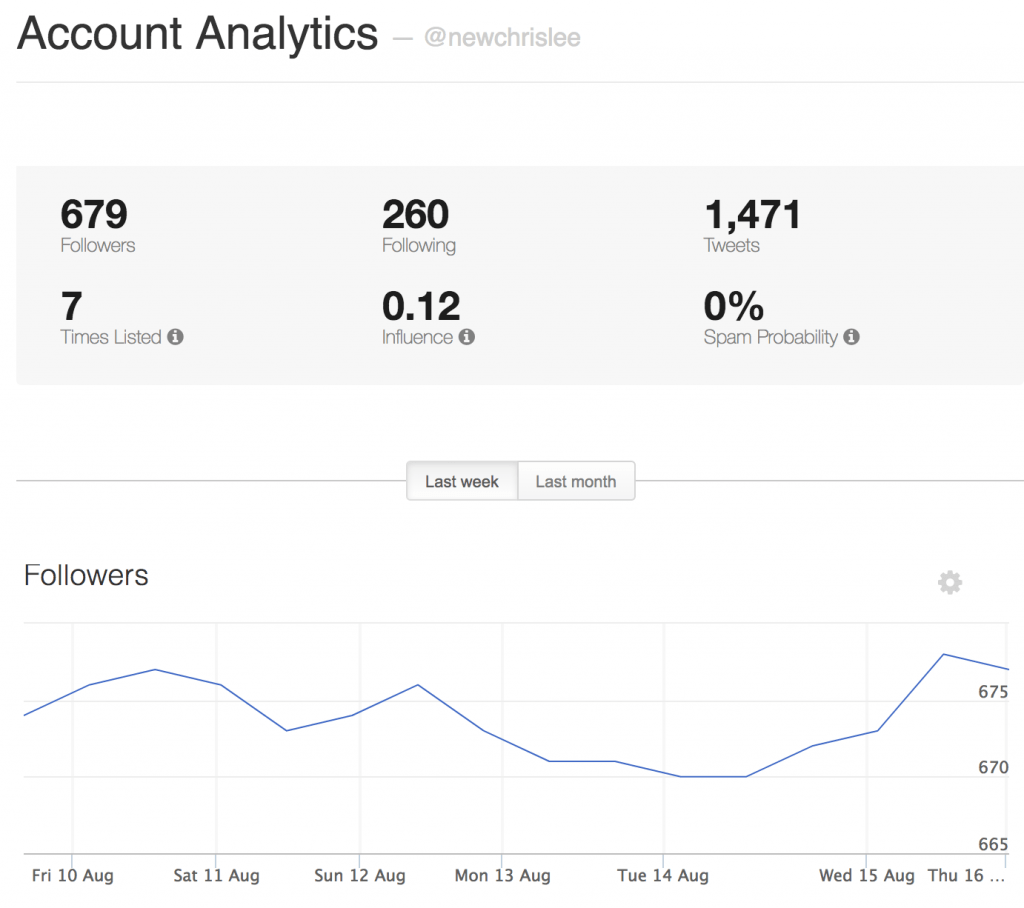 Account Analytics - ManageFlitter