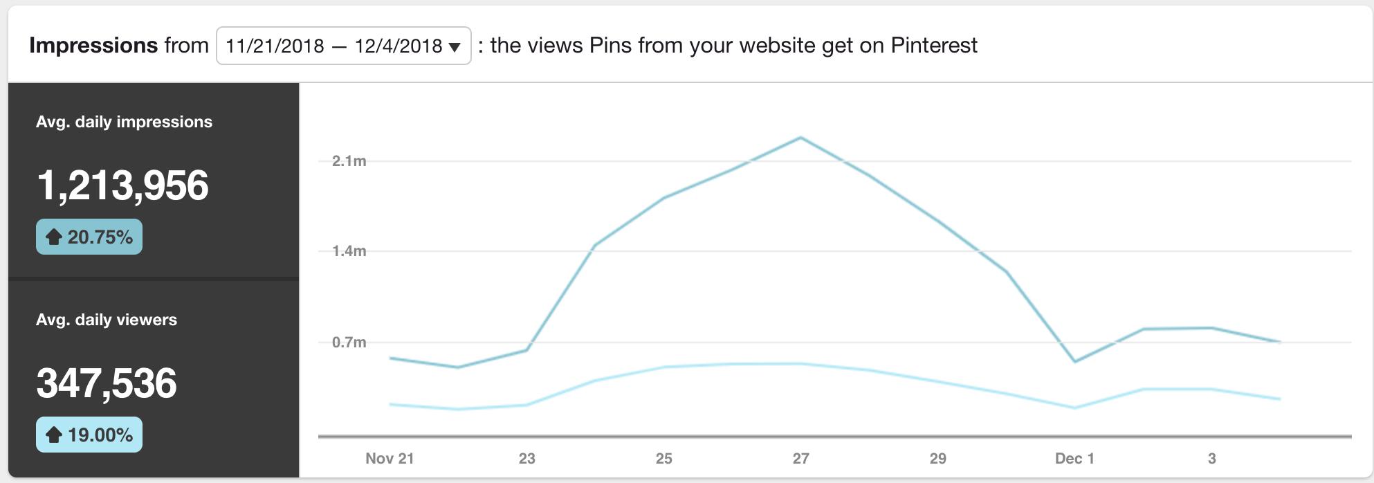 1,000,000 impressions on pinterest