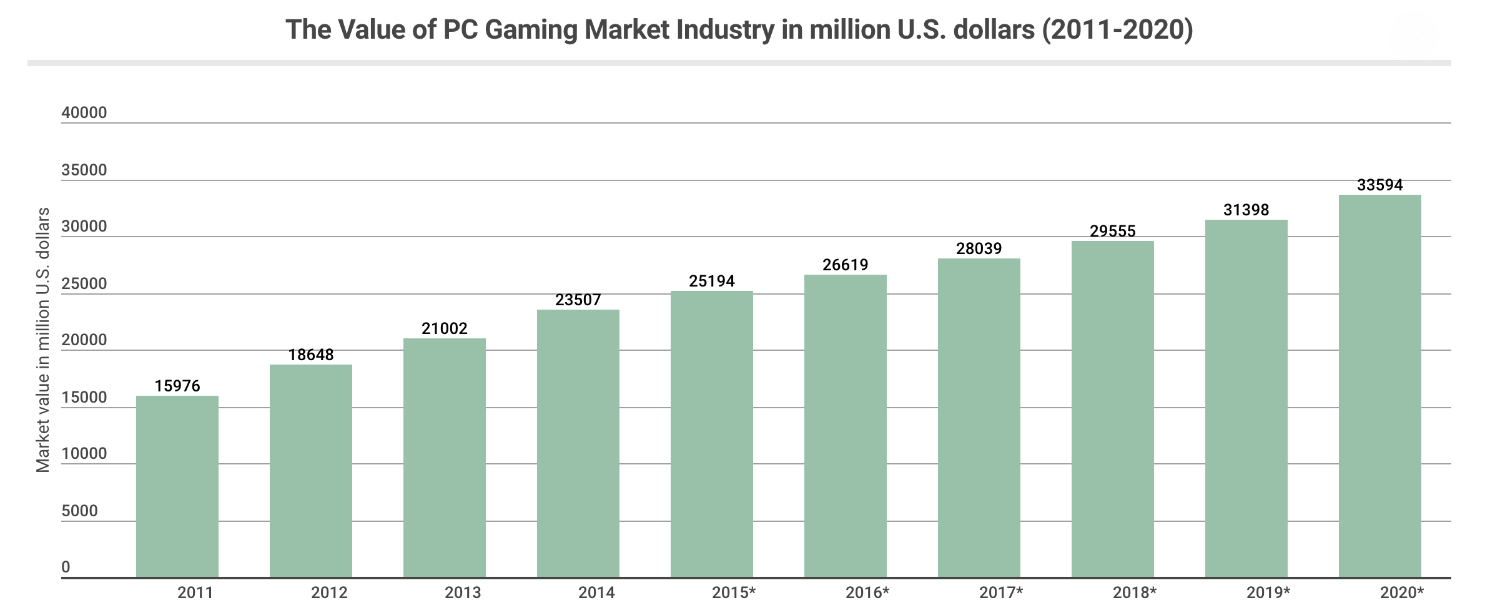 the growth in PC gaming