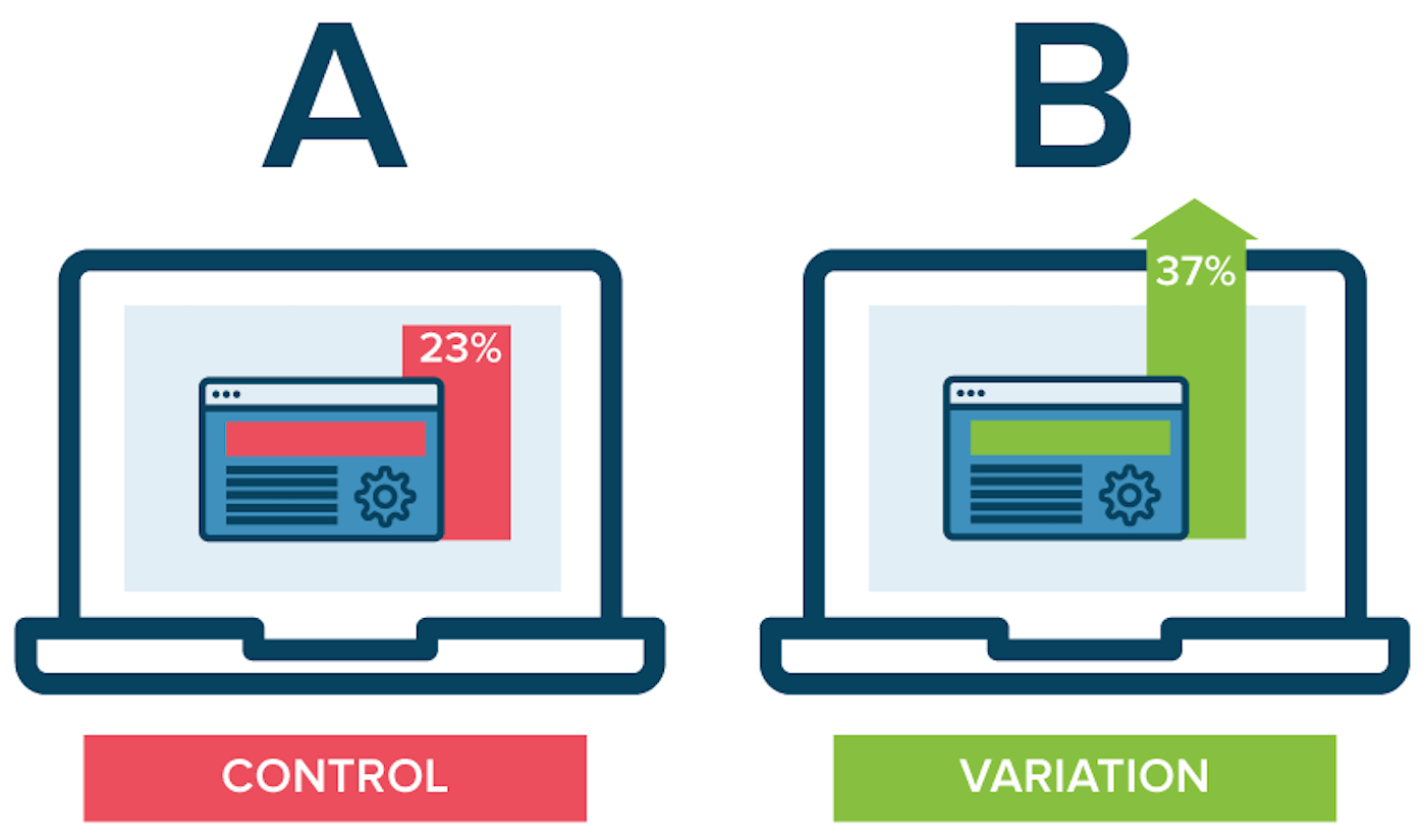 how to A/B test your content