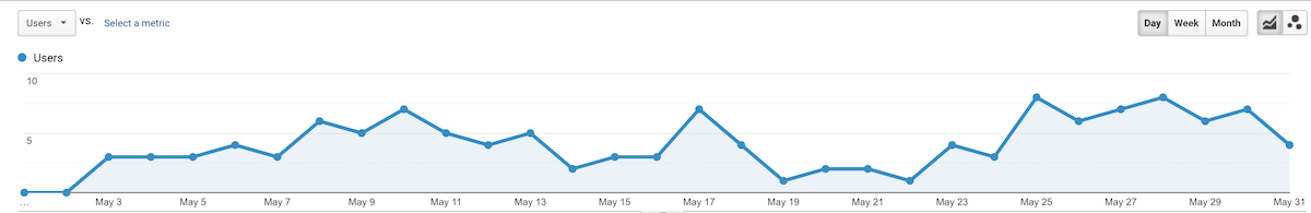 tscc may 2019 pageviews