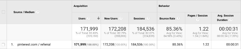my pinterest traffic stats for the past year