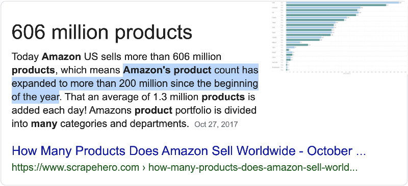 how many products does amazon have