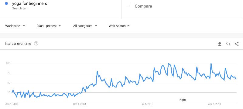 yoga for beginners google trends