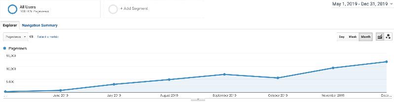 STSP December Analytics