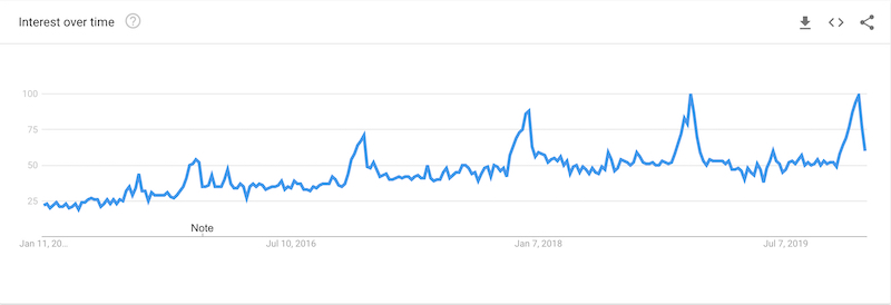 subscription box searches in google trends