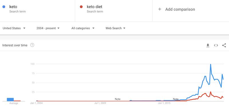 can you make money as a keto blogger