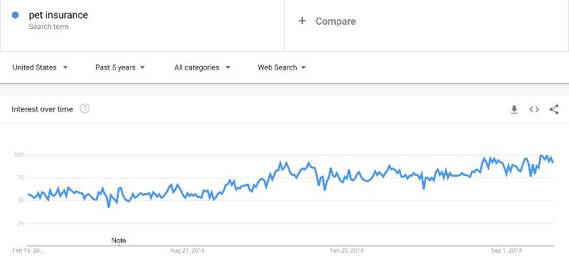 pet insurance google trends