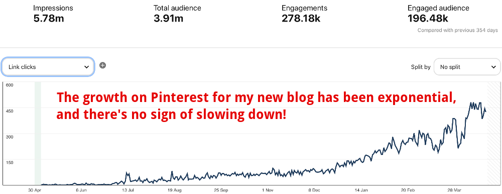 pinterest analytics growth